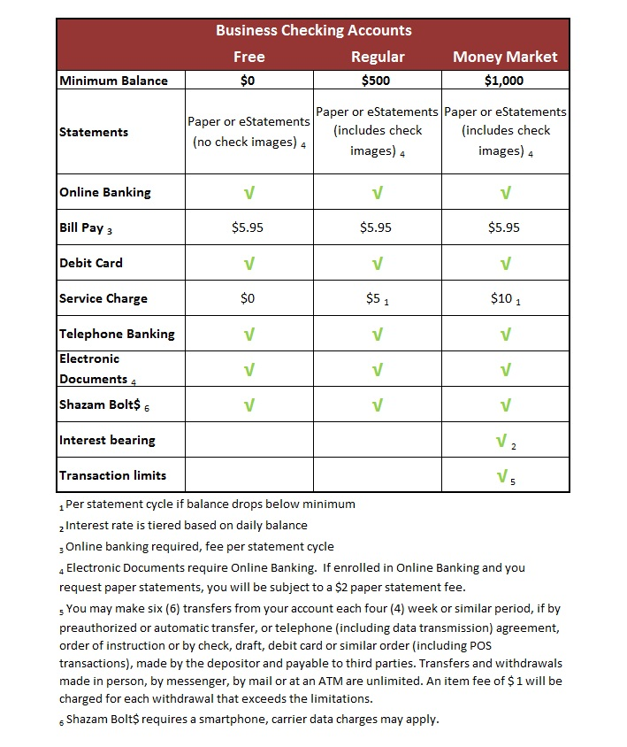 Business Acct Comparison